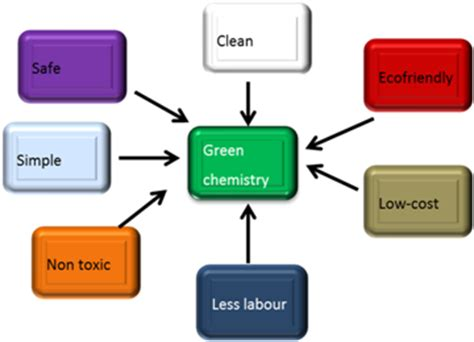 Research Paper: Green Synthesis and Characterization of