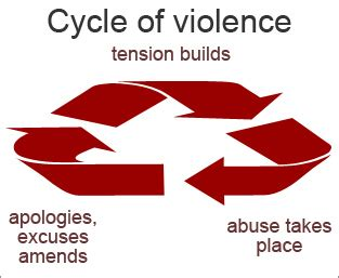 Domestic violence and abuse essay